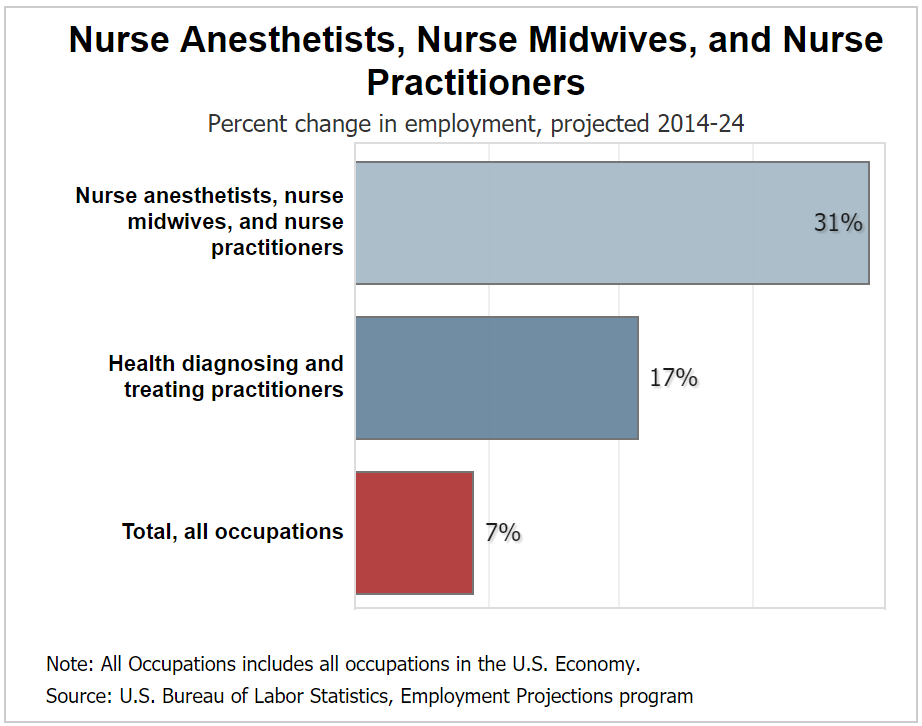 Nurse practitioner job outlook